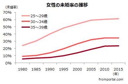 女性の未婚率の推移(1980年~2015年国勢調査を基に作成)