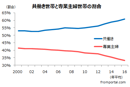 共働き世帯の割合・専業主婦世帯の割合の推移