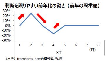 前年に異常値が含まれる場合の前年比の例