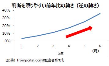 前年比が元のデータと逆に動く例