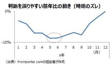 前年比の転換の時期が元のデータからずれる例