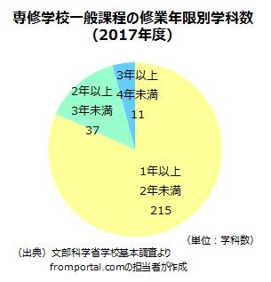専修学校一般課程の修業年限別学科数
