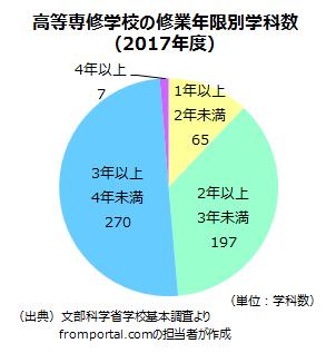 高等専修学校(専修学校高等課程)の修業年限別学科数