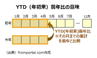ytd(年初来)前年比の意味