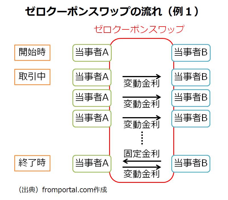 ゼロクーポンスワップの仕組み・流れ(片方)